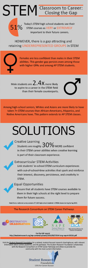Infographic Student Research Foundation